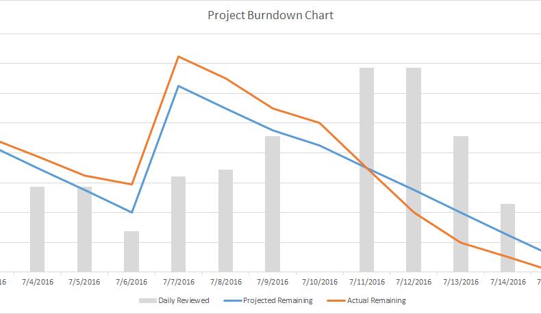 Burndown Chart Image